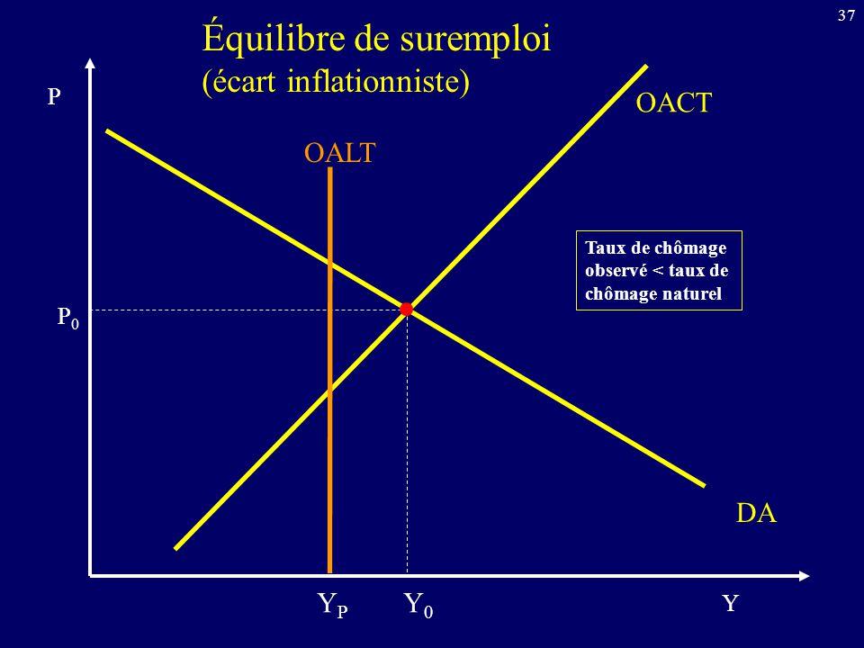 37 OACT Y P DA Équilibre de suremploi (écart inflationniste) OALT YPYP P0P0 Y0Y0 Taux de chômage observé < taux de chômage naturel