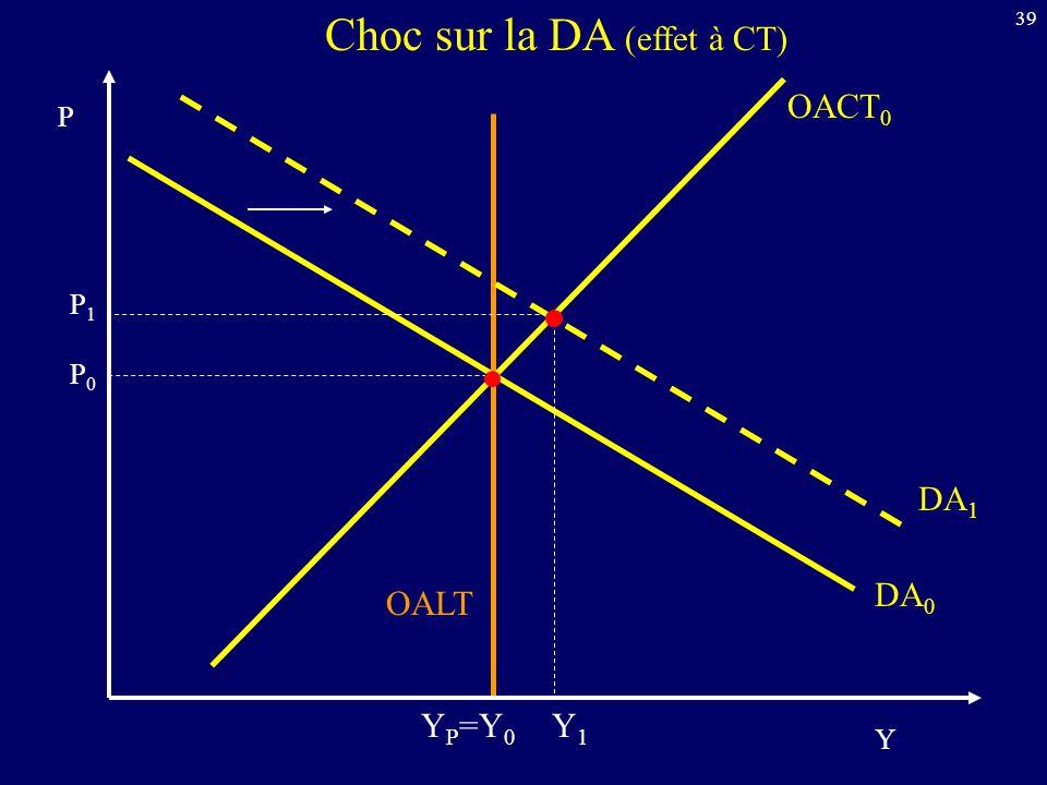 39 OACT 0 Y P DA 0 OALT Choc sur la DA (effet à CT) DA 1 Y P =Y 0 P0P0 P1P1 Y1Y1