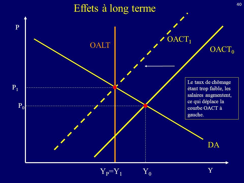 40 Y P DA OALT Effets à long terme OACT 0 OACT 1 Y P =Y 1 P0P0 P1P1 Y0Y0 Le taux de chômage étant trop faible, les salaires augmentent, ce qui déplace la courbe OACT à gauche.