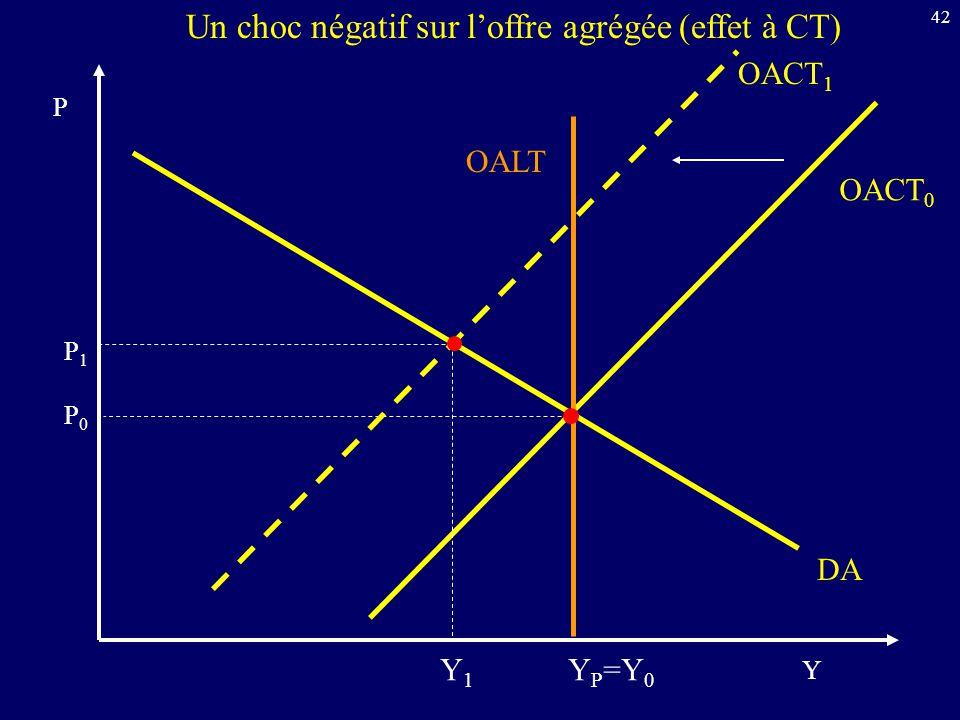 42 Y P DA OALT Un choc négatif sur loffre agrégée (effet à CT) OACT 0 OACT 1 Y P =Y 0 P0P0 P1P1 Y1Y1