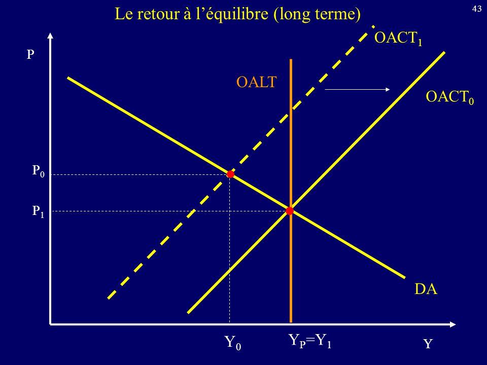 43 Y P DA OALT Le retour à léquilibre (long terme) OACT 0 OACT 1 Y P =Y 1 P0P0 P1P1 Y0Y0