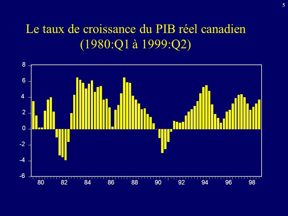 5 Le taux de croissance du PIB réel canadien (1980:Q1 à 1999:Q2) -6 -4 -2 0 2 4 6 8 80828486889092949698