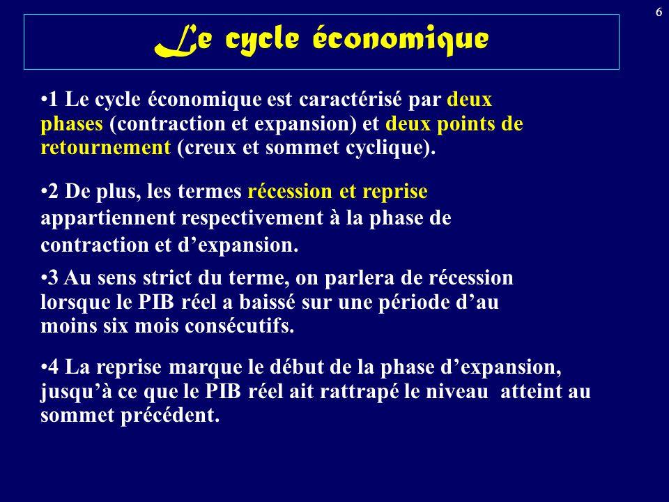 6 Le cycle économique 1 Le cycle économique est caractérisé par deux phases (contraction et expansion) et deux points de retournement (creux et sommet cyclique).
