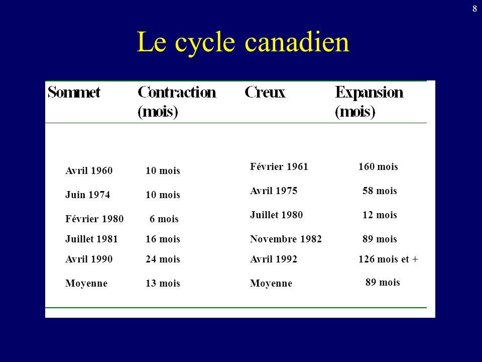 9 Le cycle macroéconomique Déf.