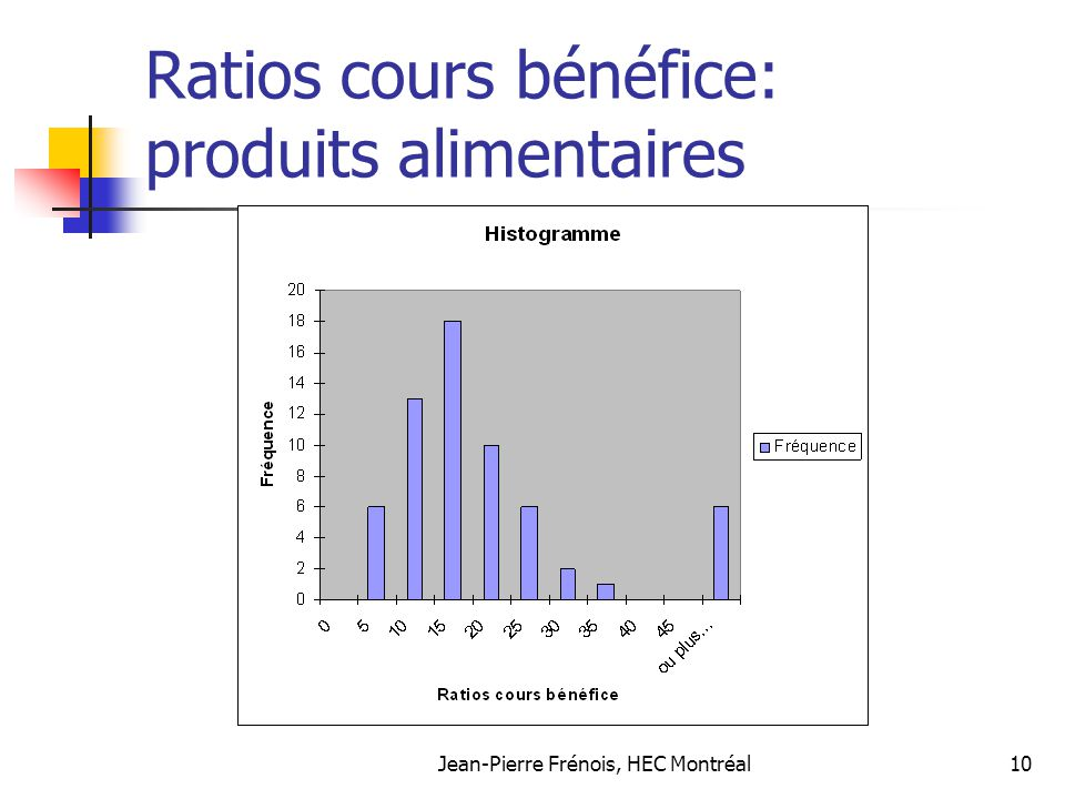 Jean-Pierre Frénois, HEC Montréal10 Ratios cours bénéfice: produits alimentaires
