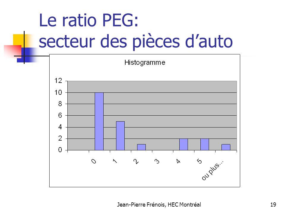 Jean-Pierre Frénois, HEC Montréal19 Le ratio PEG: secteur des pièces dauto