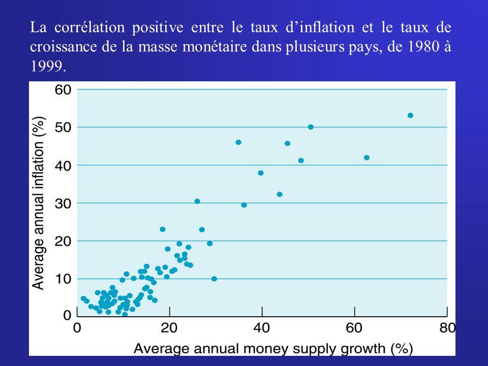 11 La corrélation positive entre le taux dinflation et le taux de croissance de la masse monétaire dans plusieurs pays, de 1980 à 1999.