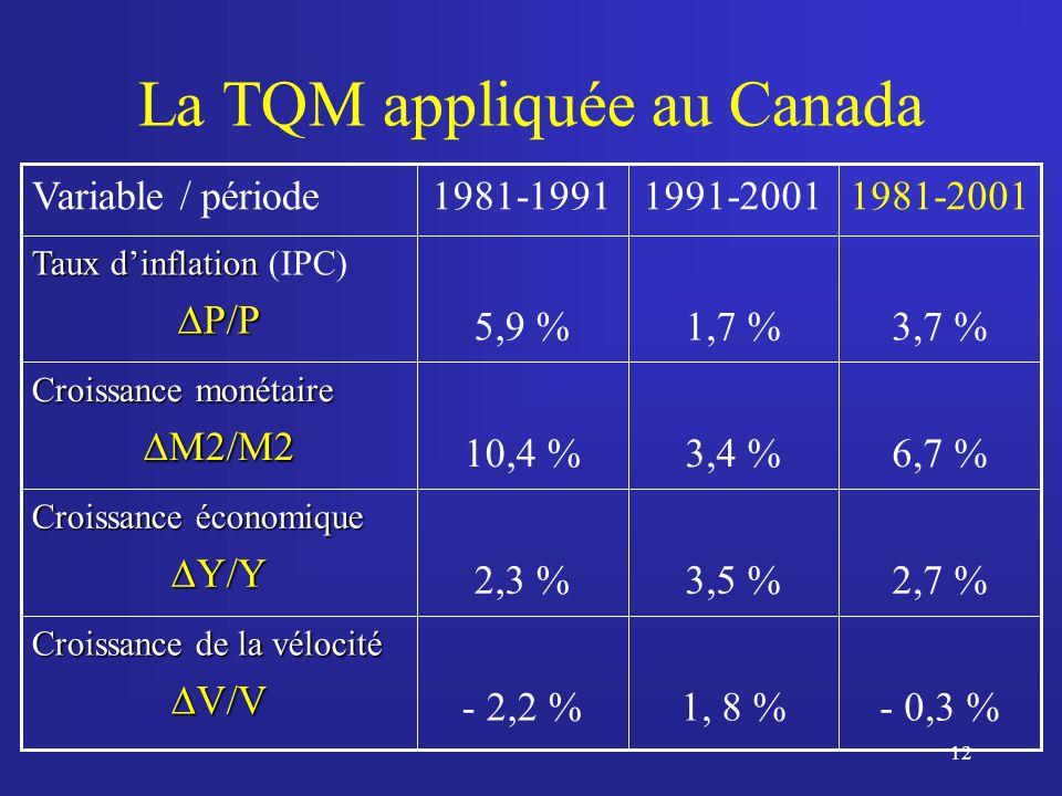 12 La TQM appliquée au Canada - 0,3 %1, 8 %- 2,2 % Croissance de la vélocité V/V V/V 2,7 %3,5 %2,3 % Croissance économique Y/Y Y/Y 6,7 %3,4 %10,4 % Croissance monétaire M2/M2 M2/M2 3,7 %1,7 %5,9 % Taux dinflation Taux dinflation (IPC) P/P P/P 1981-20011991-20011981-1991Variable / période
