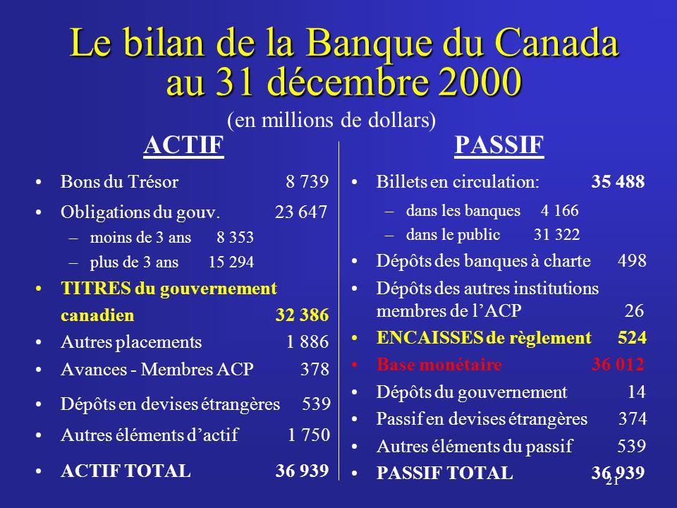 21 Le bilan de la Banque du Canada au 31 décembre 2000 ACTIF Bons du Trésor 8 739 Obligations du gouv.