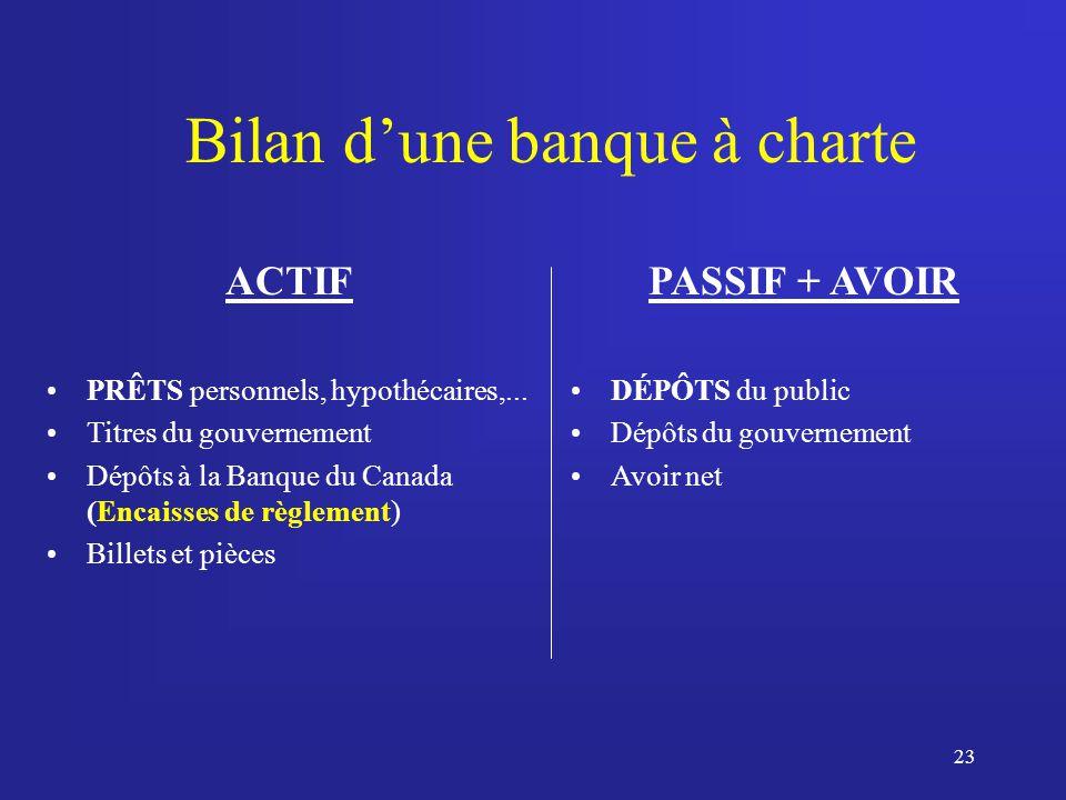 23 Bilan dune banque à charte ACTIF PRÊTS personnels, hypothécaires,...