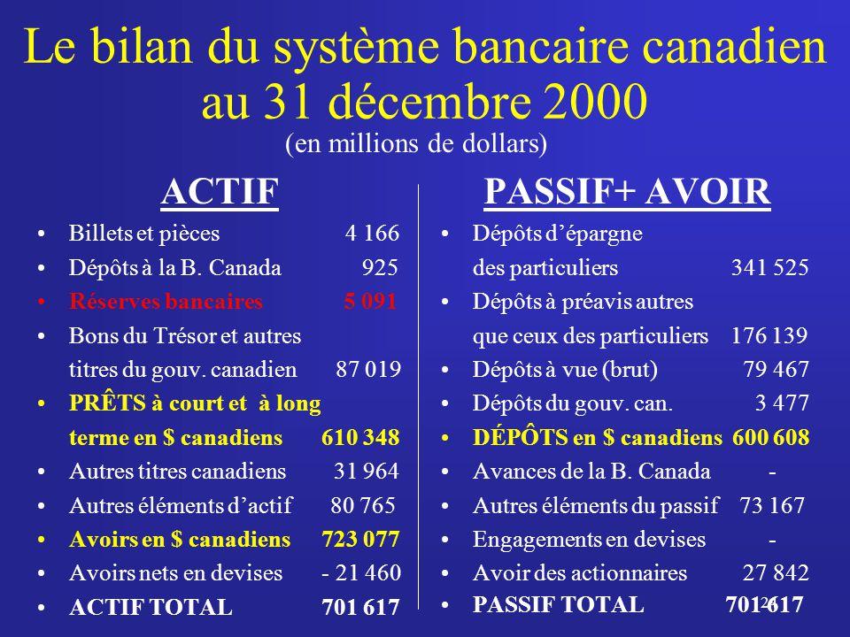 24 Le bilan du système bancaire canadien au 31 décembre 2000 ACTIF Billets et pièces 4 166 Dépôts à la B.
