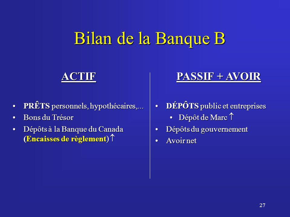 27 Bilan de la Banque B ACTIF PRÊTS personnels, hypothécaires,...PRÊTS personnels, hypothécaires,...