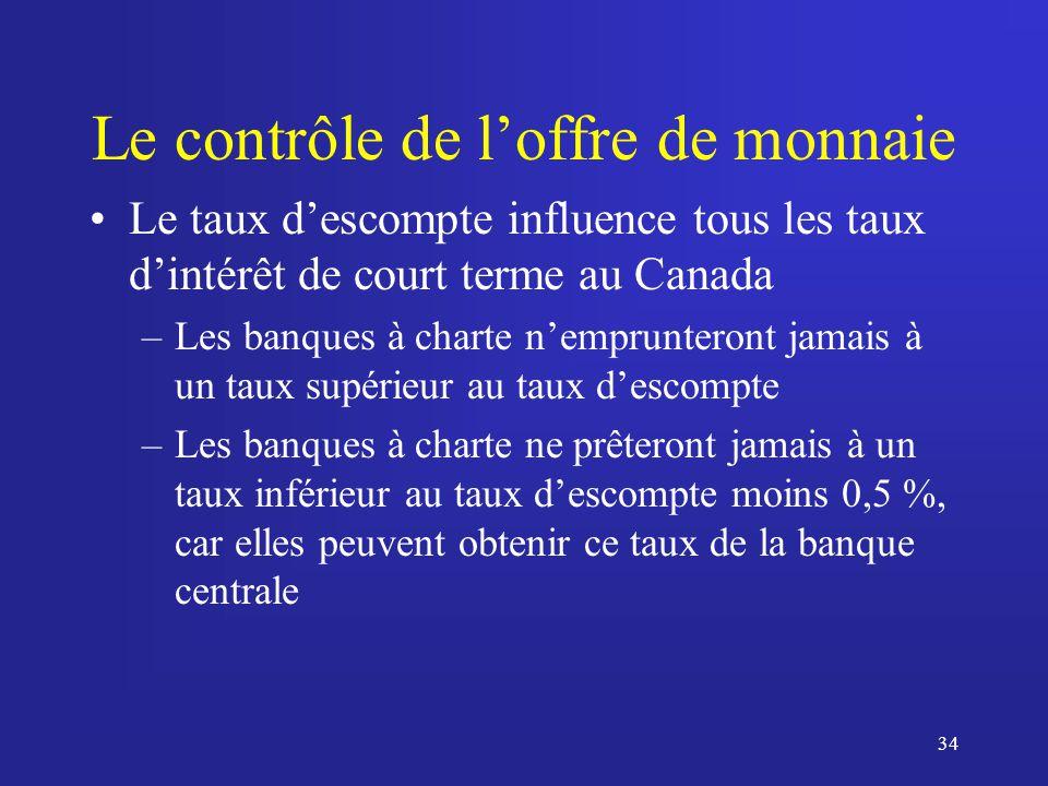 34 Le contrôle de loffre de monnaie Le taux descompte influence tous les taux dintérêt de court terme au Canada –Les banques à charte nemprunteront jamais à un taux supérieur au taux descompte –Les banques à charte ne prêteront jamais à un taux inférieur au taux descompte moins 0,5 %, car elles peuvent obtenir ce taux de la banque centrale