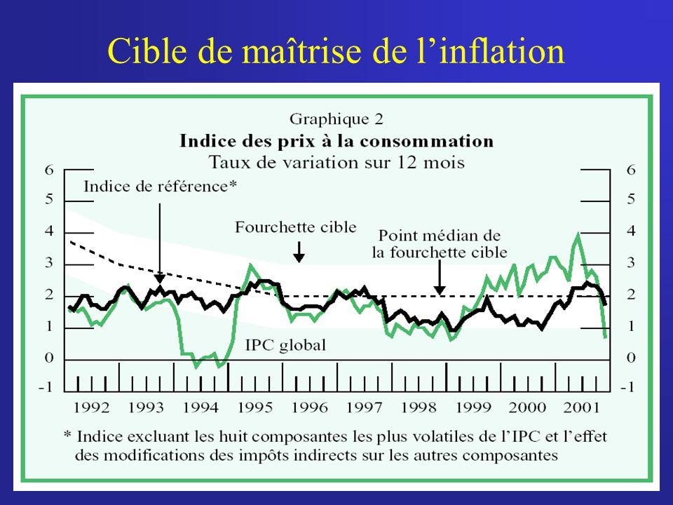 37 Cible de maîtrise de linflation