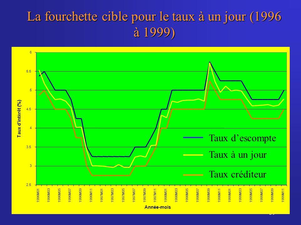 39 La fourchette cible pour le taux à un jour (1996 à 1999) 2.5 3 3.5 4 4.5 5 5.5 6 1996M011996M031996M051996M071996M091996M111997M011997M031997M051997M071997M091997M111998M011998M031998M051998M071998M091998M111999M011999M031999M051999M071999M091999M11 Année-mois Taux d intérêt (%) Taux descompte Taux à un jour Taux créditeur