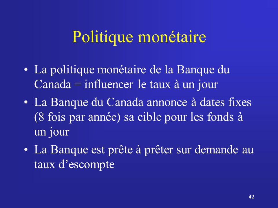 42 Politique monétaire La politique monétaire de la Banque du Canada = influencer le taux à un jour La Banque du Canada annonce à dates fixes (8 fois par année) sa cible pour les fonds à un jour La Banque est prête à prêter sur demande au taux descompte