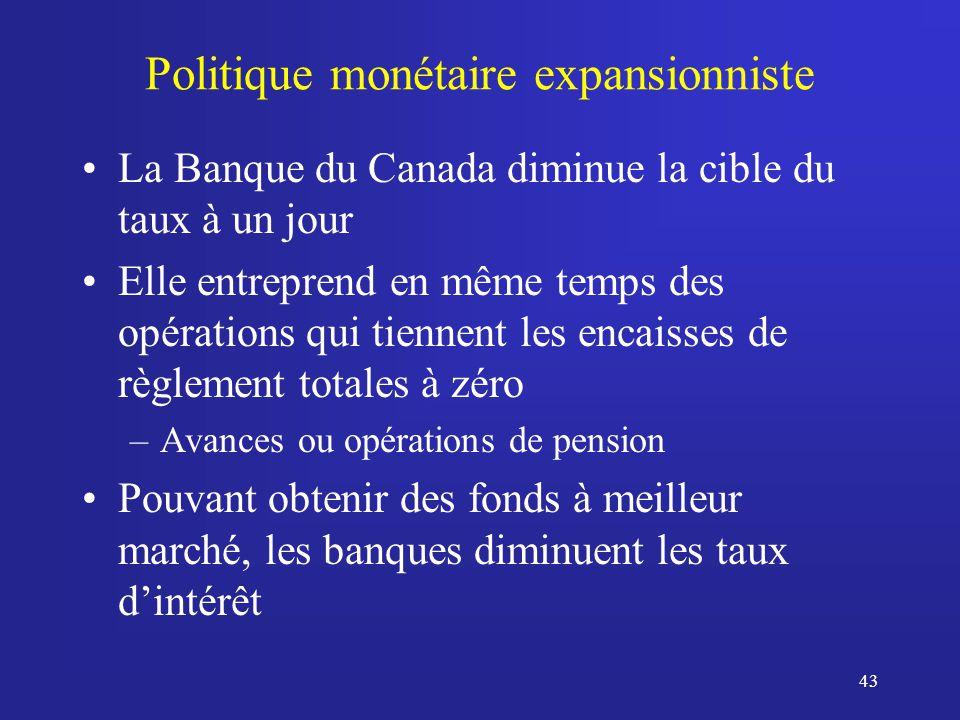 43 Politique monétaire expansionniste La Banque du Canada diminue la cible du taux à un jour Elle entreprend en même temps des opérations qui tiennent les encaisses de règlement totales à zéro –Avances ou opérations de pension Pouvant obtenir des fonds à meilleur marché, les banques diminuent les taux dintérêt