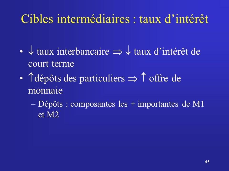 45 Cibles intermédiaires : taux dintérêt taux interbancaire taux dintérêt de court terme dépôts des particuliers offre de monnaie –Dépôts : composantes les + importantes de M1 et M2