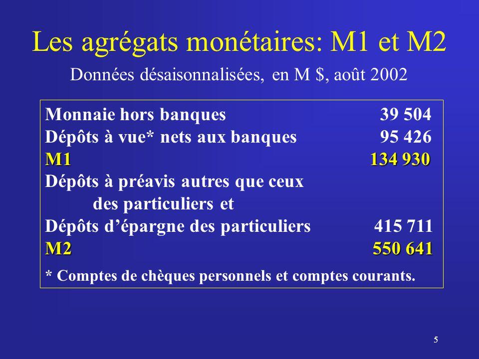 6 M1++M2++ : Il existe aussi dautres agrégats, tels M1++ et M2++ : M1++ M1++ = M1 brut + dépôts à préavis transférables (=M1+) et non transférables par chèques détenus auprès des banques et des autres institutions financières (ex.