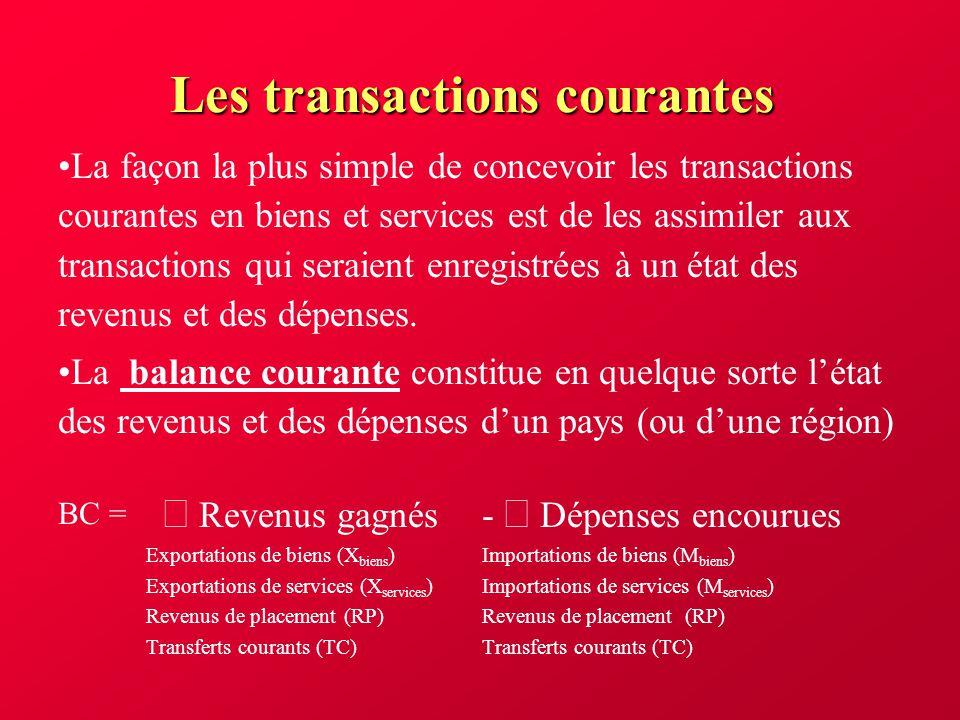 Offre et demande sur le marché des changes Les déterminants de loffre de $ US 2.