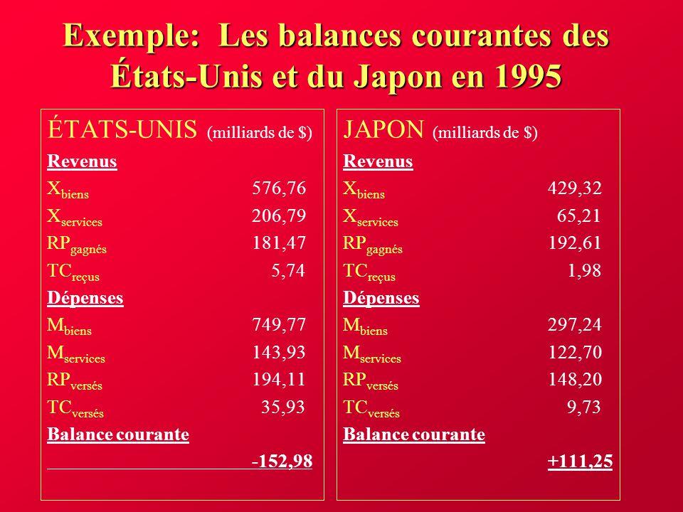 Le taux de change déquilibre Pour que le taux de change soit en équilibre, il faut que les ordres dachat soient appariés aux ordres de vente; la demande doit être égale à loffre.