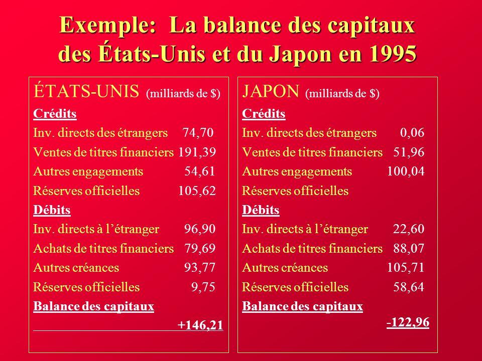 La balance des paiements Comme on vient de le voir, au surplus de la balance courante correspond un déficit de la balance des capitaux et au déficit de la balance courante correspond un surplus de la balance des capitaux.