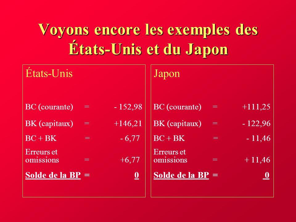 Introduction au marché des changes Le taux de change représente le prix en monnaie locale de la devise étrangère.