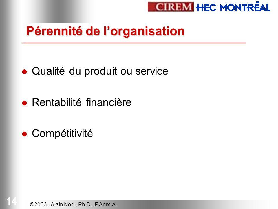 ©2003 - Alain Noël, Ph.D., F.Adm.A. 14 Pérennité de lorganisation Qualité du produit ou service Rentabilité financière Compétitivité