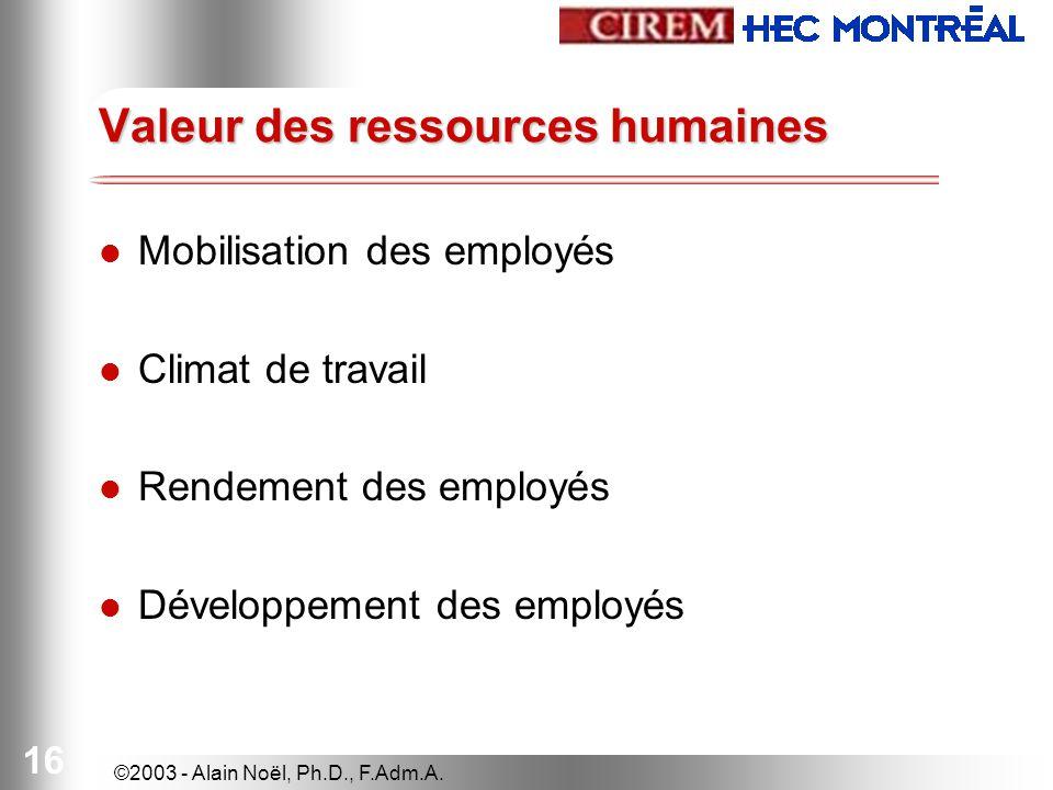 ©2003 - Alain Noël, Ph.D., F.Adm.A. 16 Valeur des ressources humaines Mobilisation des employés Climat de travail Rendement des employés Développement