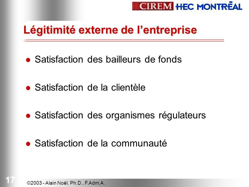 ©2003 - Alain Noël, Ph.D., F.Adm.A. 17 Légitimité externe de lentreprise Satisfaction des bailleurs de fonds Satisfaction de la clientèle Satisfaction