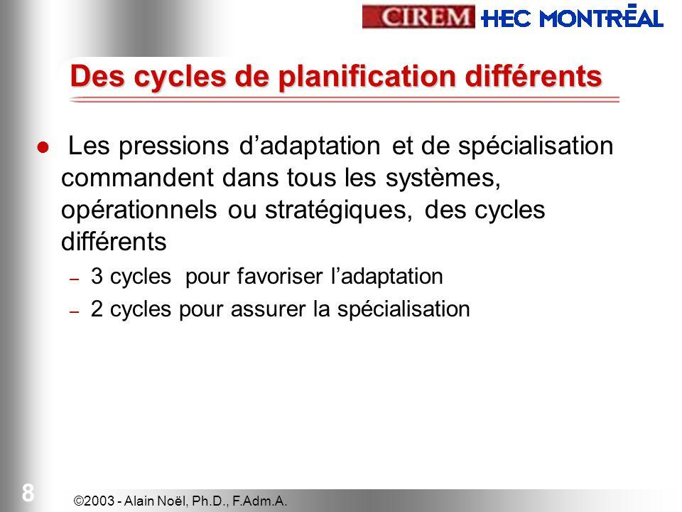 ©2003 - Alain Noël, Ph.D., F.Adm.A. 8 Des cycles de planification différents Les pressions dadaptation et de spécialisation commandent dans tous les s