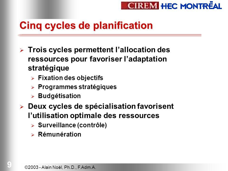 ©2003 - Alain Noël, Ph.D., F.Adm.A. 9 Cinq cycles de planification Trois cycles permettent lallocation des ressources pour favoriser ladaptation strat
