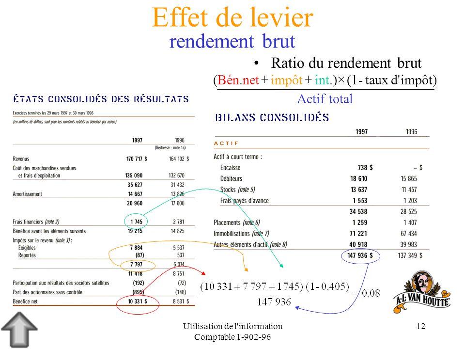 Utilisation de l'information Comptable 1-902-96 12 Effet de levier rendement brut Ratio du rendement brut impôt)d' totalActif taux-(1int.) impôt (Bén.