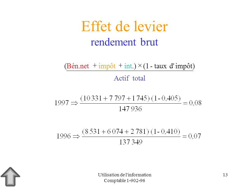Utilisation de l'information Comptable 1-902-96 13 Effet de levier rendement brut impôt)d' totalActif taux-(1int.) impôt (Bén.net