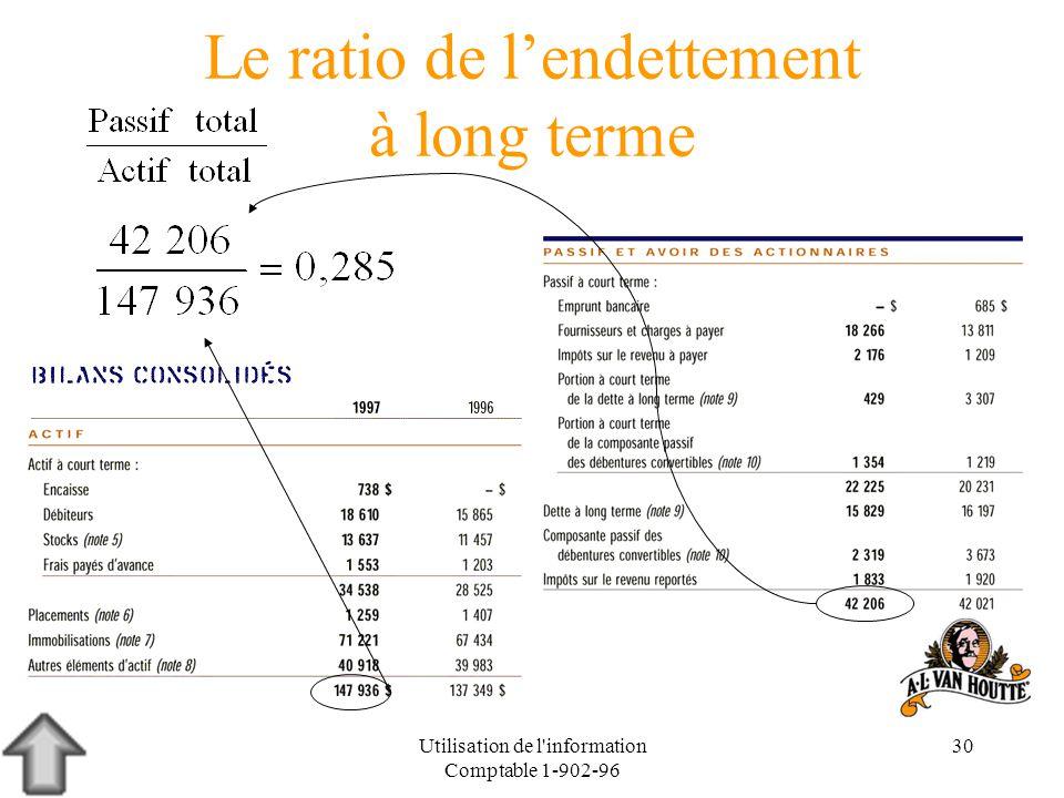 Utilisation de l'information Comptable 1-902-96 30 Le ratio de lendettement à long terme