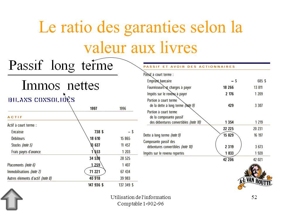 Utilisation de l'information Comptable 1-902-96 52 Le ratio des garanties selon la valeur aux livres