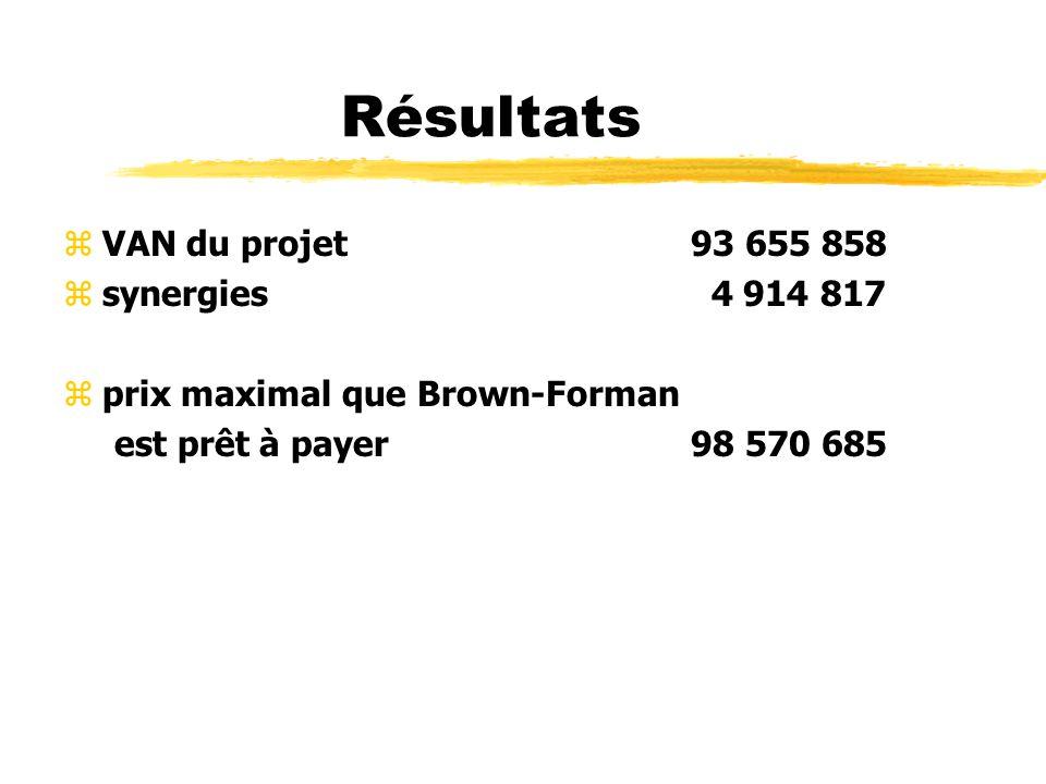 Résultats zVAN du projet93 655 858 zsynergies 4 914 817 zprix maximal que Brown-Forman est prêt à payer98 570 685