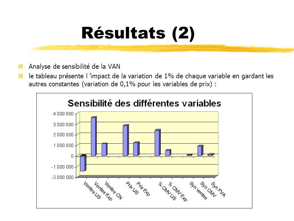Résultats (2) zAnalyse de sensibilité de la VAN zle tableau présente l impact de la variation de 1% de chaque variable en gardant les autres constante