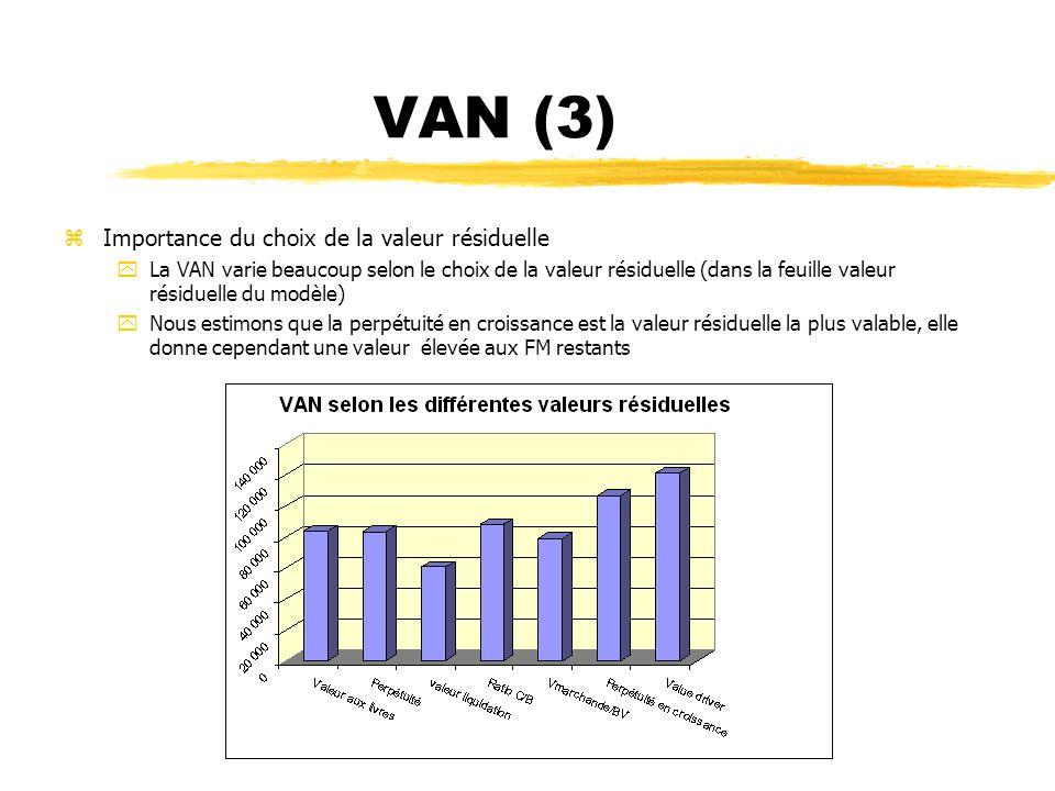 VAN (3) zImportance du choix de la valeur résiduelle yLa VAN varie beaucoup selon le choix de la valeur résiduelle (dans la feuille valeur résiduelle