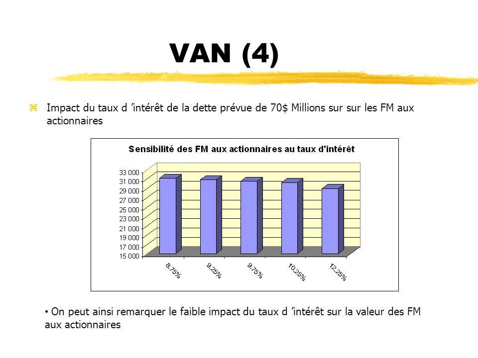 VAN (4) zImpact du taux d intérêt de la dette prévue de 70$ Millions sur sur les FM aux actionnaires On peut ainsi remarquer le faible impact du taux