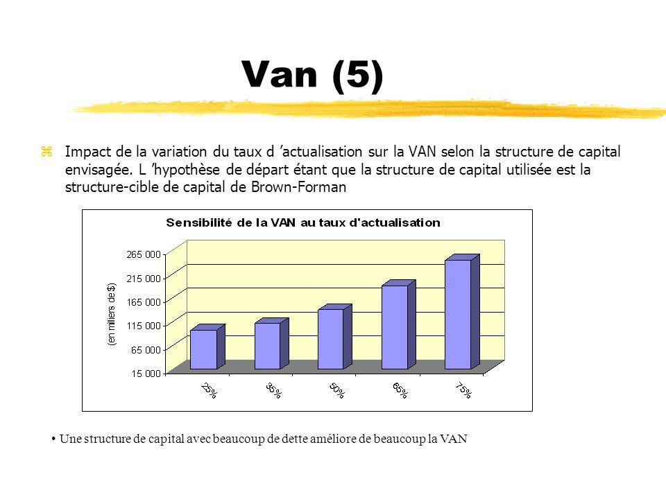 Van (5) zImpact de la variation du taux d actualisation sur la VAN selon la structure de capital envisagée. L hypothèse de départ étant que la structu