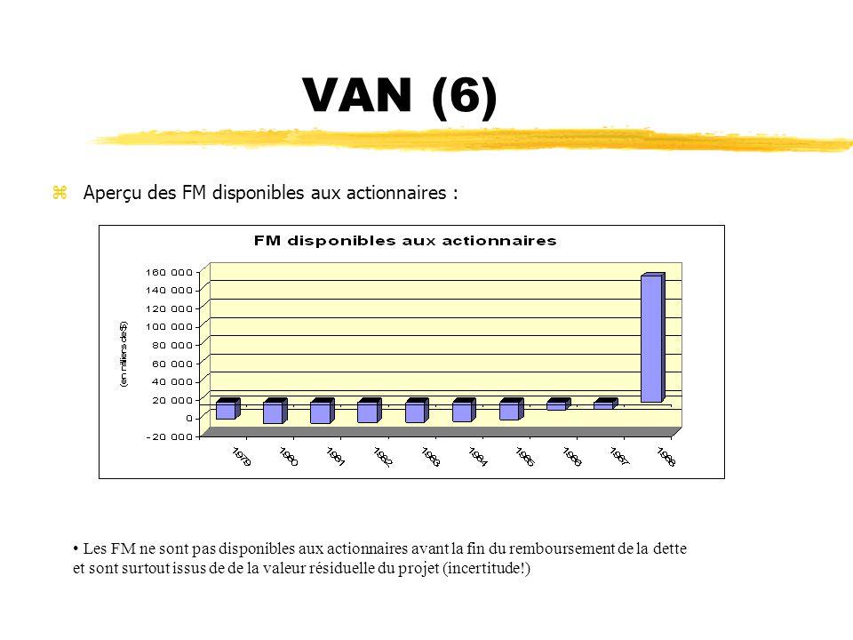VAN (6) zAperçu des FM disponibles aux actionnaires : Les FM ne sont pas disponibles aux actionnaires avant la fin du remboursement de la dette et son