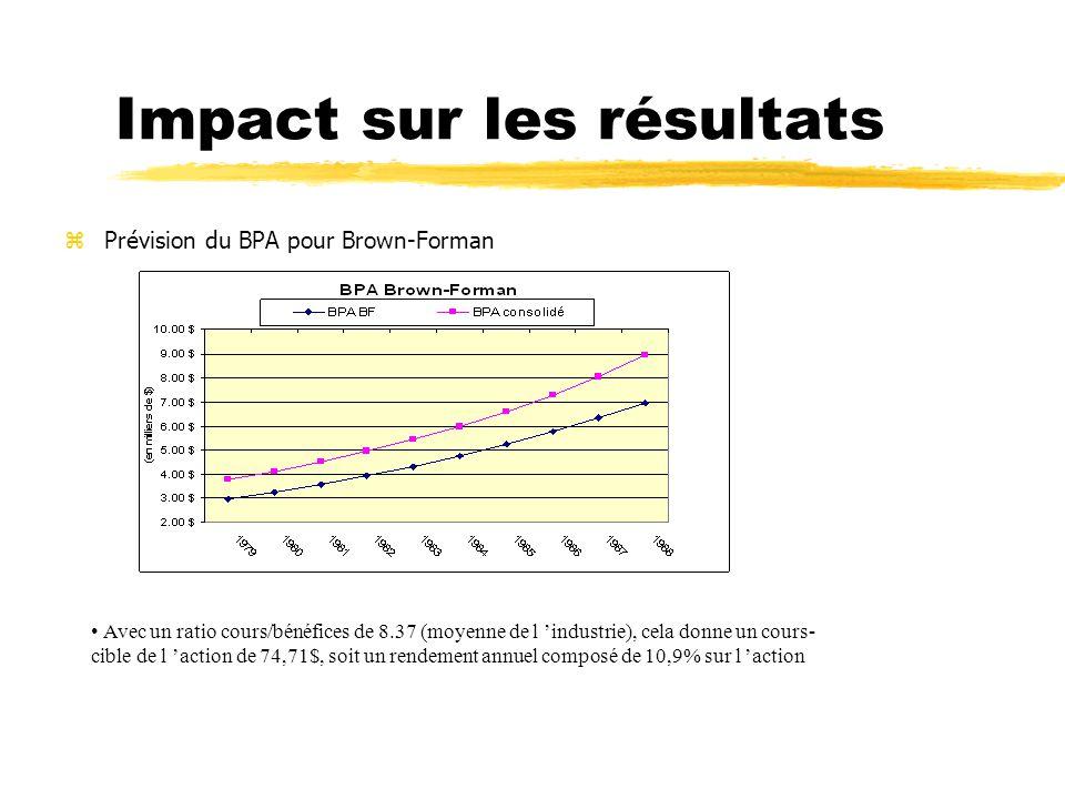 Impact sur les résultats zPrévision du BPA pour Brown-Forman Avec un ratio cours/bénéfices de 8.37 (moyenne de l industrie), cela donne un cours- cibl