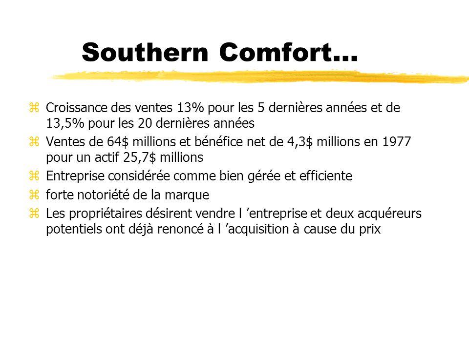 Southern Comfort... zCroissance des ventes 13% pour les 5 dernières années et de 13,5% pour les 20 dernières années zVentes de 64$ millions et bénéfic