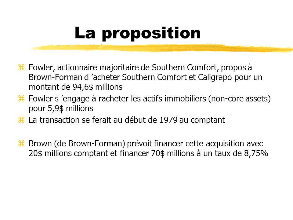 Objectifs de l évaluation zBrown veut évaluer la valeur de Southern Comfort et déterminer si le prix demandé est raisonnable zBrown veut connaître l impact de l acquisition sur les résultats de Brown-Forman