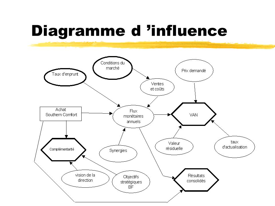 Diagramme d influence