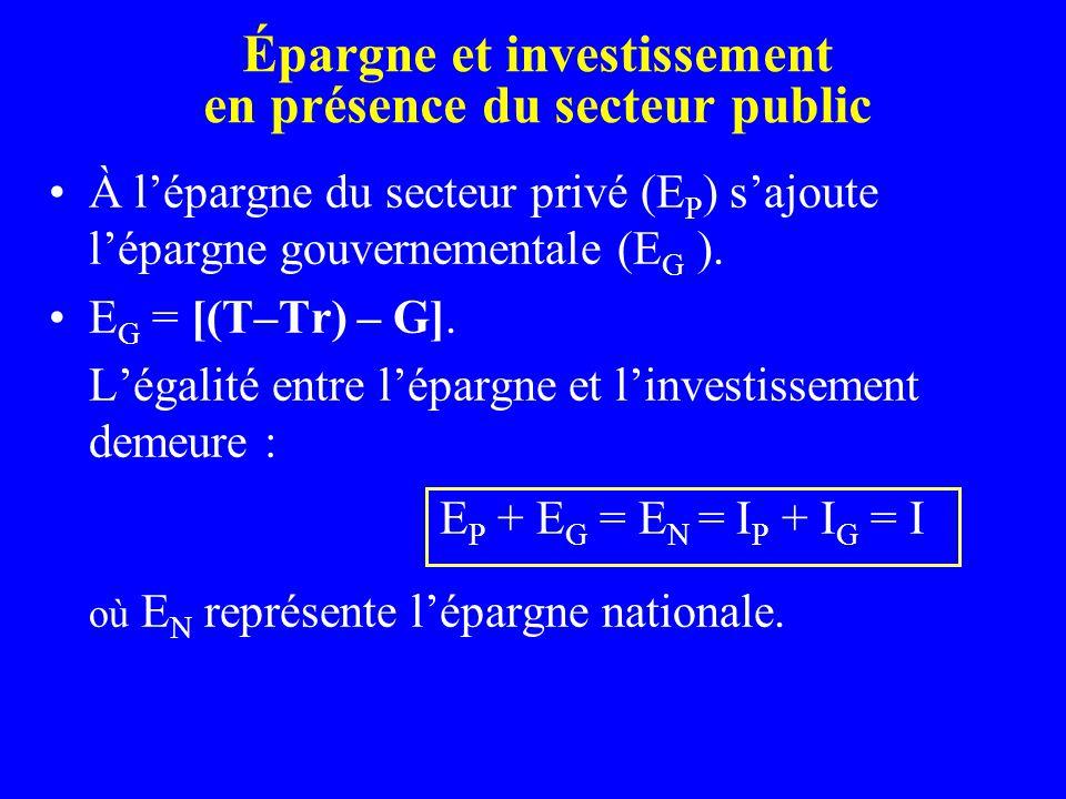 Épargne et investissement en présence du secteur public À lépargne du secteur privé (E P ) sajoute lépargne gouvernementale (E G ). E G = [(T–Tr) – G]
