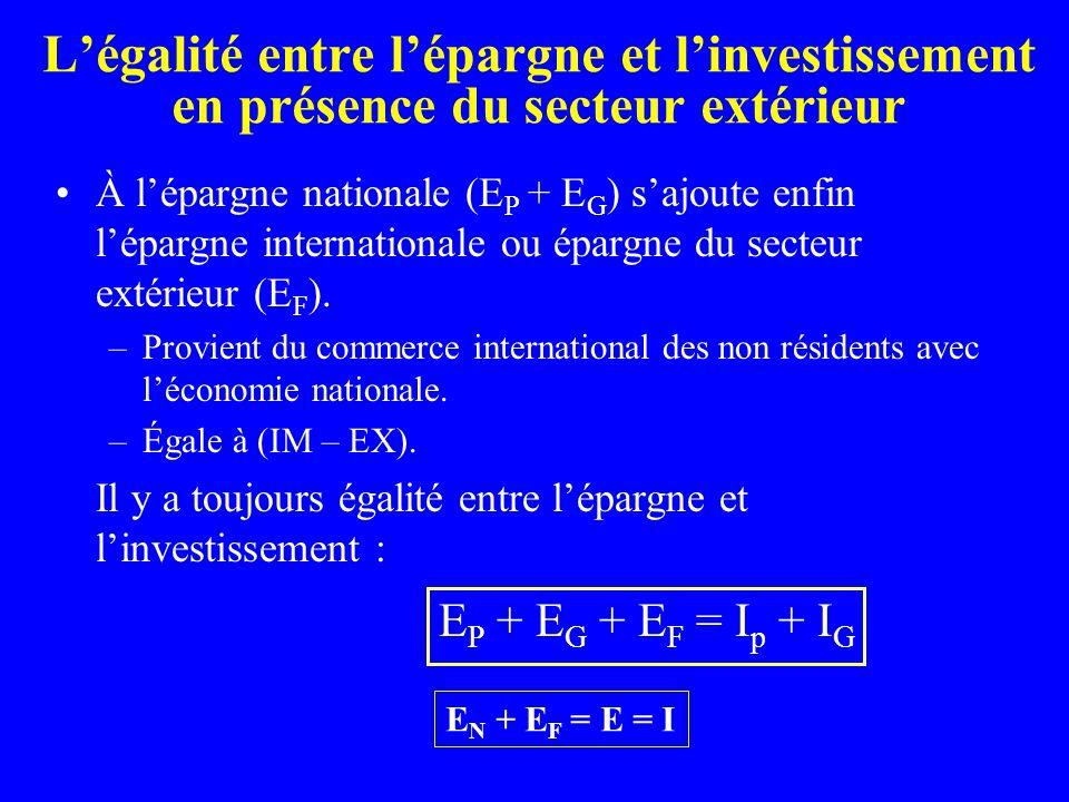 Légalité entre lépargne et linvestissement en présence du secteur extérieur À lépargne nationale (E P + E G ) sajoute enfin lépargne internationale ou