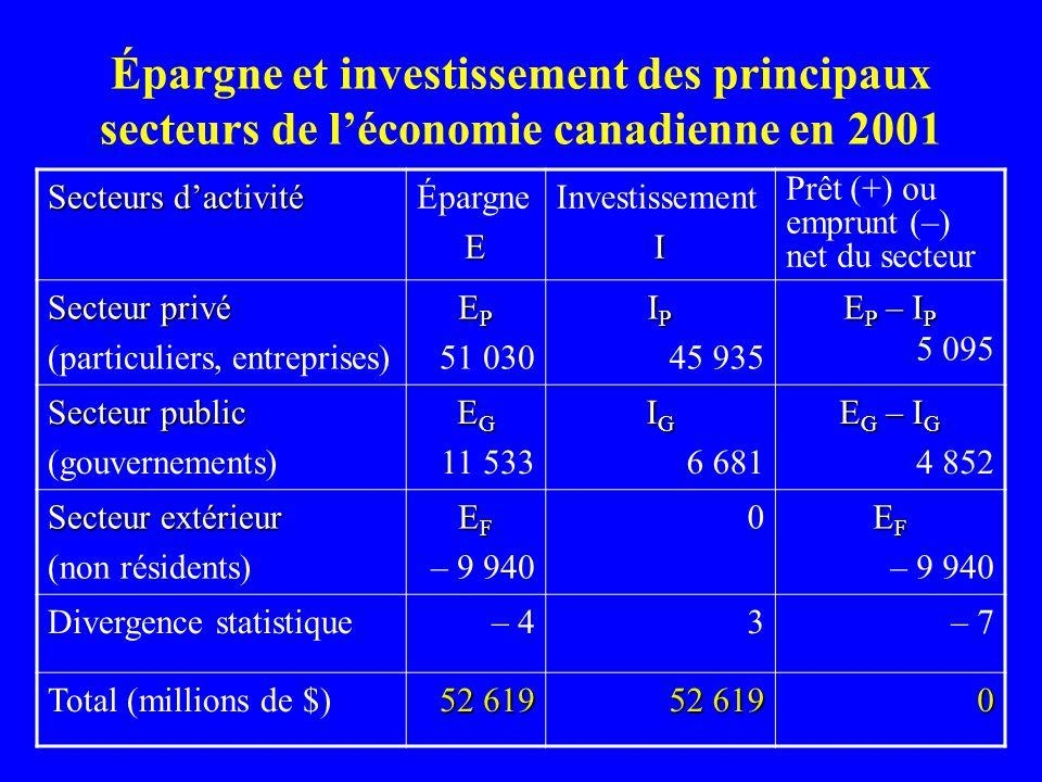Épargne et investissement des principaux secteurs de léconomie canadienne en 2001 Secteurs dactivité ÉpargneE InvestissementI Prêt (+) ou emprunt (–)