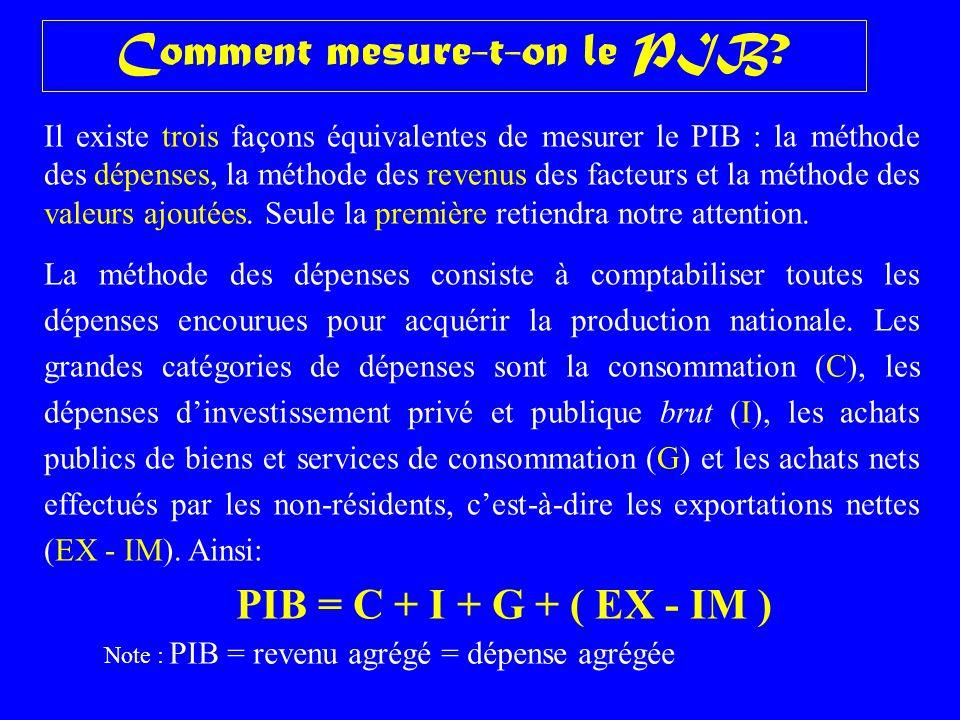 Comment mesure-t-on le PIB? Il existe trois façons équivalentes de mesurer le PIB : la méthode des dépenses, la méthode des revenus des facteurs et la